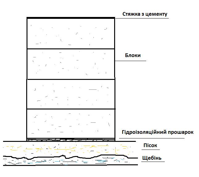 Фундамент з блоків - схема креслення