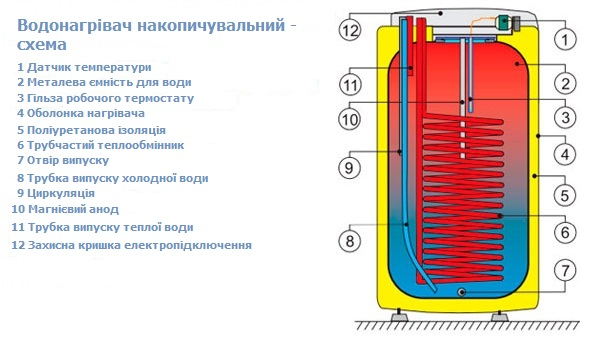 Конструкція і схема бойлера