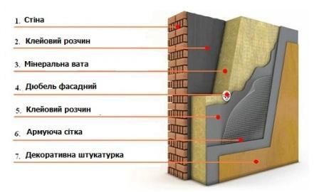 технологія утеплення фасадів