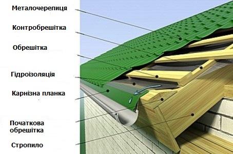 монтаж металочерепиці інструкція